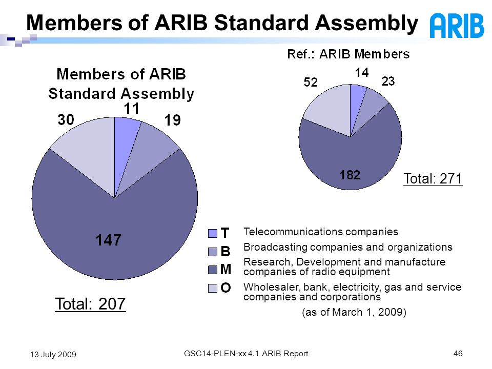 GSC14-PLEN-xx 4.1 ARIB Report46 13 July 2009 Members of ARIB Standard Assembly Telecommunications companies Broadcasting companies and organizations R