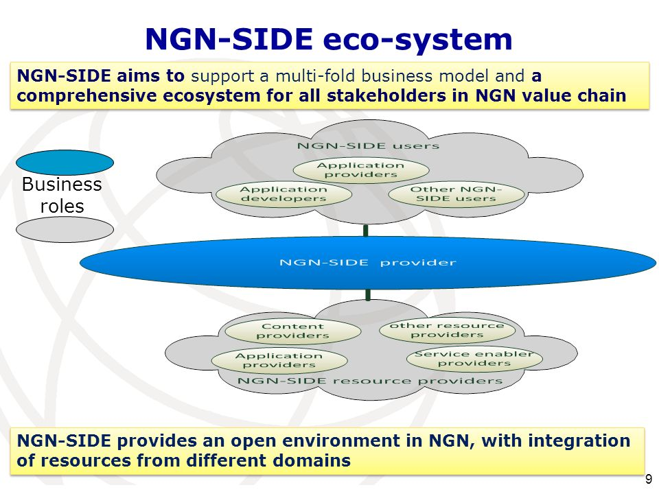 NGN-SIDE aims to support a multi-fold business model and a comprehensive ecosystem for all stakeholders in NGN value chain NGN-SIDE eco-system Busines