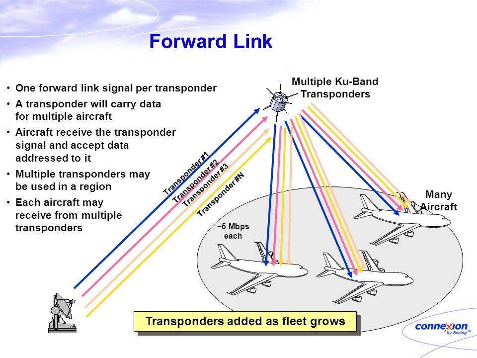 Forward Link Many Aircraft ~5 Mbps each Transponder #1 Transponder #2 Transponder #3 One forward link signal per transponder A transponder will carry