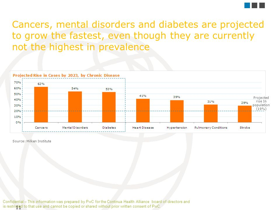 11 Cancers, mental disorders and diabetes are projected to grow the fastest, even though they are currently not the highest in prevalence Source: Milken Institute Projected rise In population (19%) Confidential – This information was prepared by PwC for the Continua Health Alliance board of directors and is restricted to that use and cannot be copied or shared without prior written consent of PwC.
