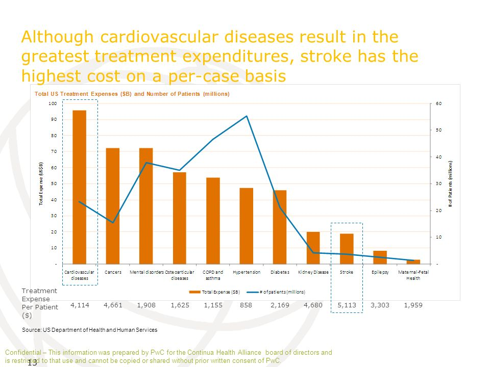 13 Although cardiovascular diseases result in the greatest treatment expenditures, stroke has the highest cost on a per-case basis Source: US Departme