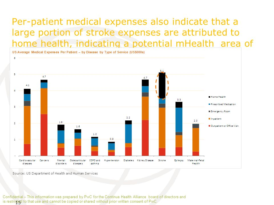 15 Per-patient medical expenses also indicate that a large portion of stroke expenses are attributed to home health, indicating a potential mHealth ar