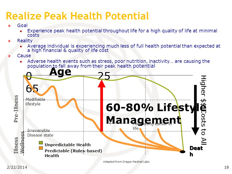 2/22/201418 Goal: Realize Peak Health Potential Goal Experience peak health potential throughout life for a high quality of life at minimal costs Reality Average individual is experiencing much less of full health potential than expected at a high financial & quality of life cost Cause Adverse health events such as stress, poor nutrition, inactivity… are causing the population to fall away from their peak health potential Adapted from Oregon Medical Labs 0 25 65 Age Illness Pre-Illness Wellness Unpredictable Health Predictable (Rules-based) Health Deat h 60-80% Lifestyle Management Modifiable lifestyle Irreversible Disease state Happening earlier in life Higher $$ Costs to All Realize Peak Health Potential