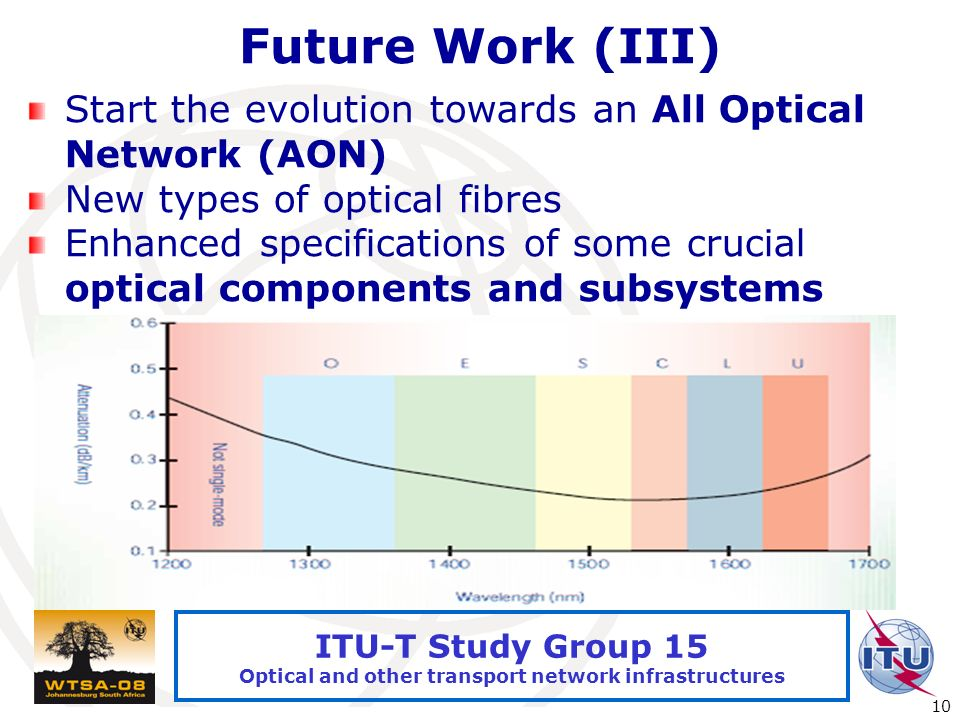 International Telecommunication Union 10 ITU-T Study Group 15 Optical and other transport network infrastructures Future Work (III) Start the evolution towards an All Optical Network (AON) New types of optical fibres Enhanced specifications of some crucial optical components and subsystems