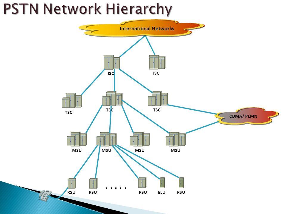 ISC MSU TSC MSU CDMA/ PLMN International Networks RSU..... RSU ELURSU