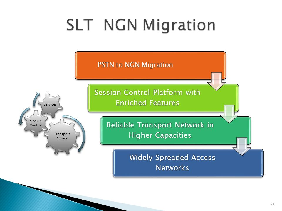 Transport Access Session Control Services 21 PSTN to NGN Migration Session Control Platform with Enriched Features Reliable Transport Network in Highe