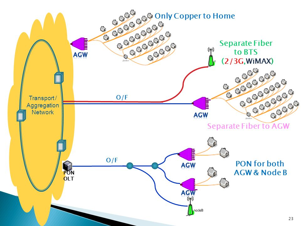 Transport / Aggregation Network O/F PON OLT Only Copper to Home Separate Fiber to BTS (2/3G,WiMAX) Separate Fiber to AGW PON for both AGW & Node B O/F