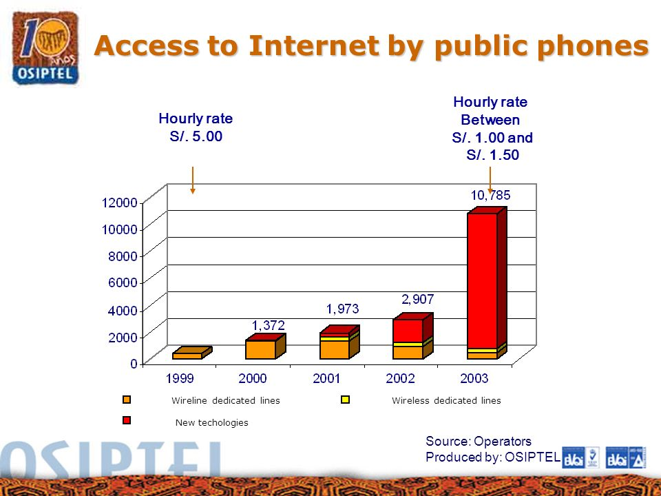 Access to Internet by public phones Source: Operators Produced by: OSIPTEL Hourly rate S/. 5.00 Hourly rate Between S/. 1.00 and S/. 1.50 Wireline ded
