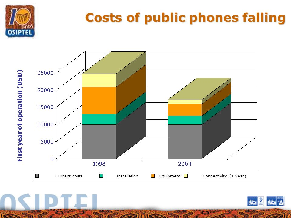 Costs of public phones falling First year of operation (USD) Current costsInstallationEquipmentConnectivity (1 year)