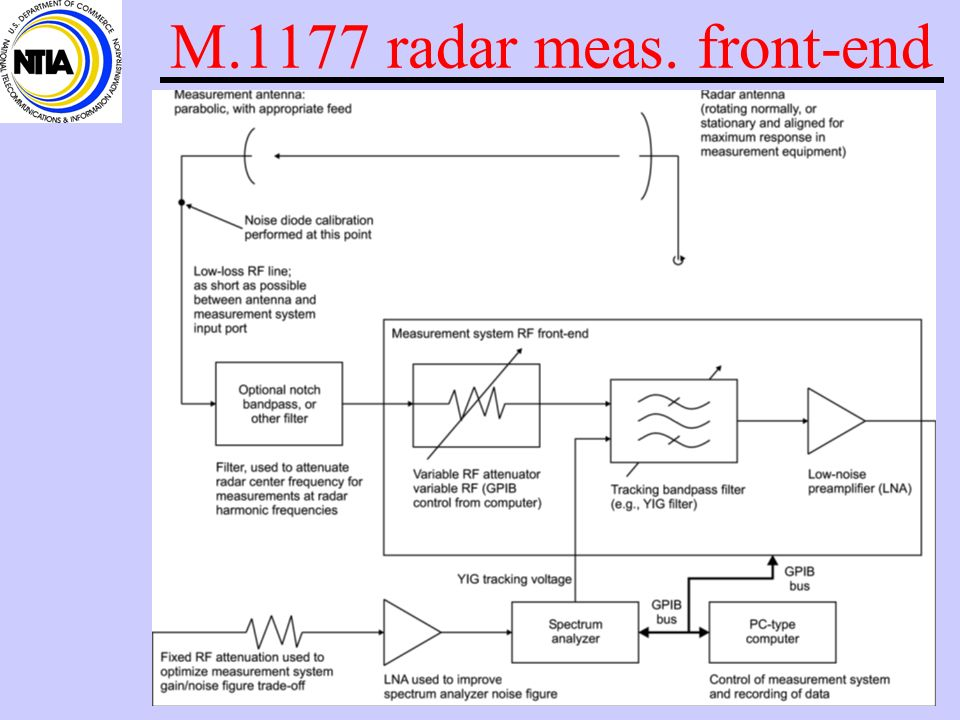 Measured spectrum utilization of radars, continued Why dont some spectrum surveys show radar signals whereas the NTIA results do show substantial usag