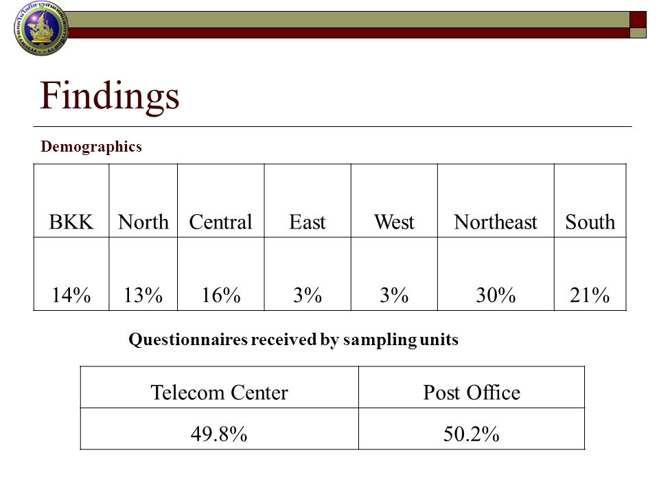 Findings BKKNorthCentralEastWestNortheastSouth 14%13%16%3% 30%21% Telecom CenterPost Office 49.8%50.2% Questionnaires received by sampling units Demographics