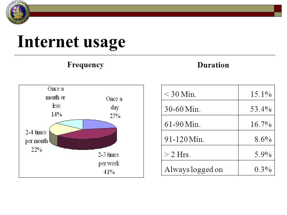 Internet usage Duration < 30 Min.15.1% 30-60 Min.53.4% 61-90 Min.16.7% 91-120 Min.8.6% > 2 Hrs.5.9% Always logged on0.3% Frequency