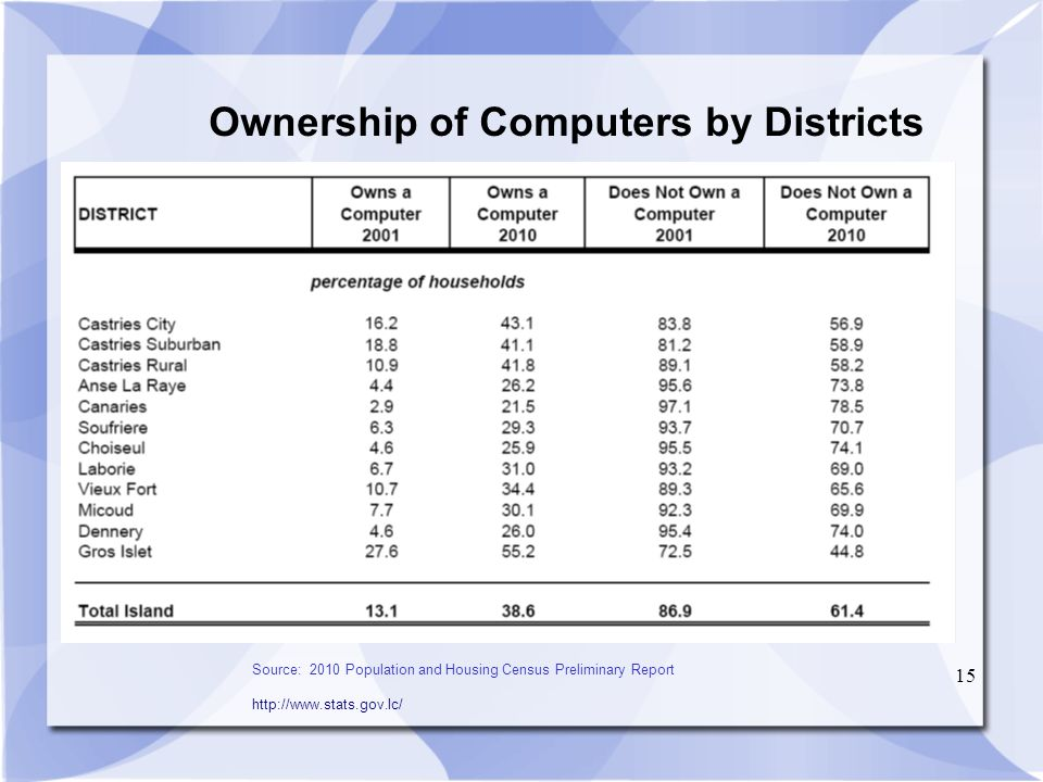 15 Ownership of Computers by Districts Source: 2010 Population and Housing Census Preliminary Report http://www.stats.gov.lc/