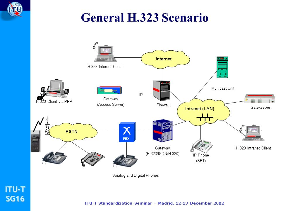 ITU-TSG16 ITU-T Standardization Seminar – Madrid, 12-13 December 2002 H.235 – Security for H.323 Security and Encryption for H.323 and other H.245-based multimedia terminals o Builds upon ITU-T Rec.