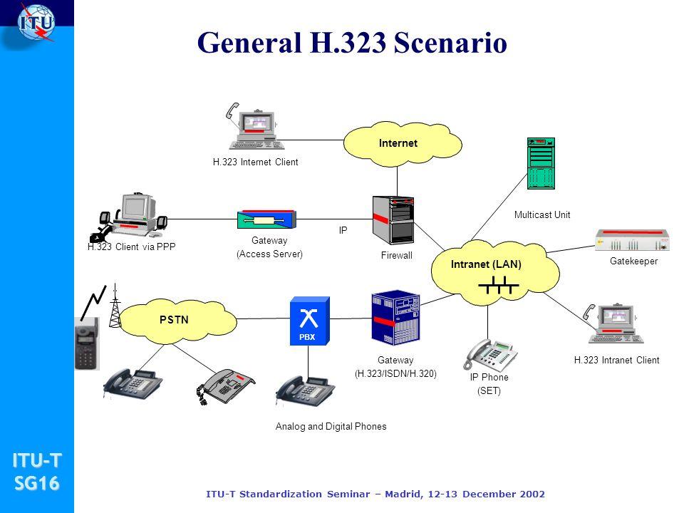 ITU-TSG16 ITU-T Standardization Seminar – Madrid, 12-13 December 2002 General H.323 Scenario H.323 Client via PPP H.323 Intranet Client Gatekeeper H.323 Internet Client Firewall Gateway (Access Server) Gateway (H.323/ISDN/H.320) Intranet (LAN) IP Phone (SET) PSTN Multicast Unit Internet PBX IP Analog and Digital Phones