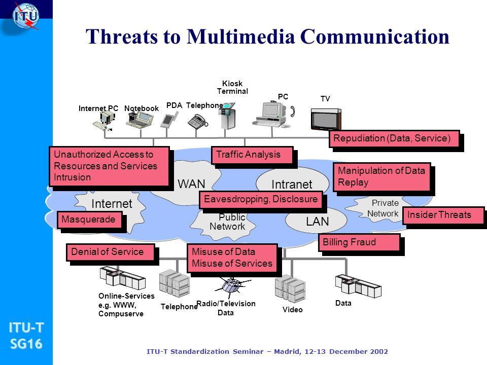 ITU-TSG16 ITU-T Standardization Seminar – Madrid, 12-13 December 2002 Threats to Multimedia Communication Internet PC PDA Notebook PC Telephone TV Kiosk Terminal Online-Services e.g.