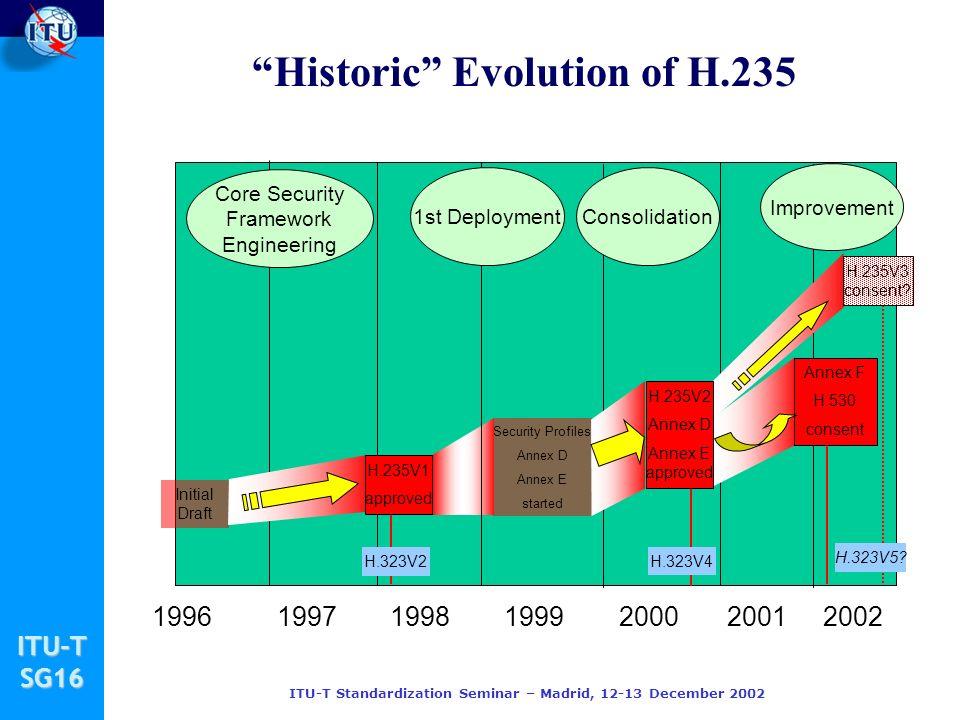 ITU-TSG16 ITU-T Standardization Seminar – Madrid, 12-13 December 2002 Historic Evolution of H.235 1997199819992000199620012002 Initial Draft Security Profiles Annex D Annex E started H.323V2 H.323V4 H.323V5.