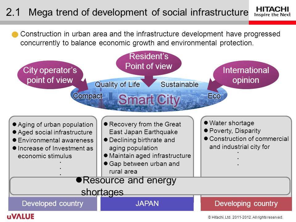 Mega trend of development of social infrastructure Construction in urban area and the infrastructure development have progressed concurrently to balance economic growth and environmental protection.