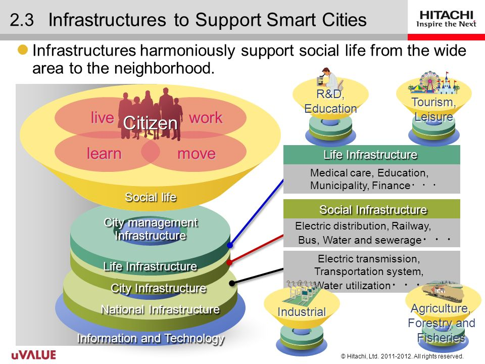 © Hitachi, Ltd.2011-2012. All rights reserved. 3 Hitachis solution for smart city © Hitachi, Ltd.
