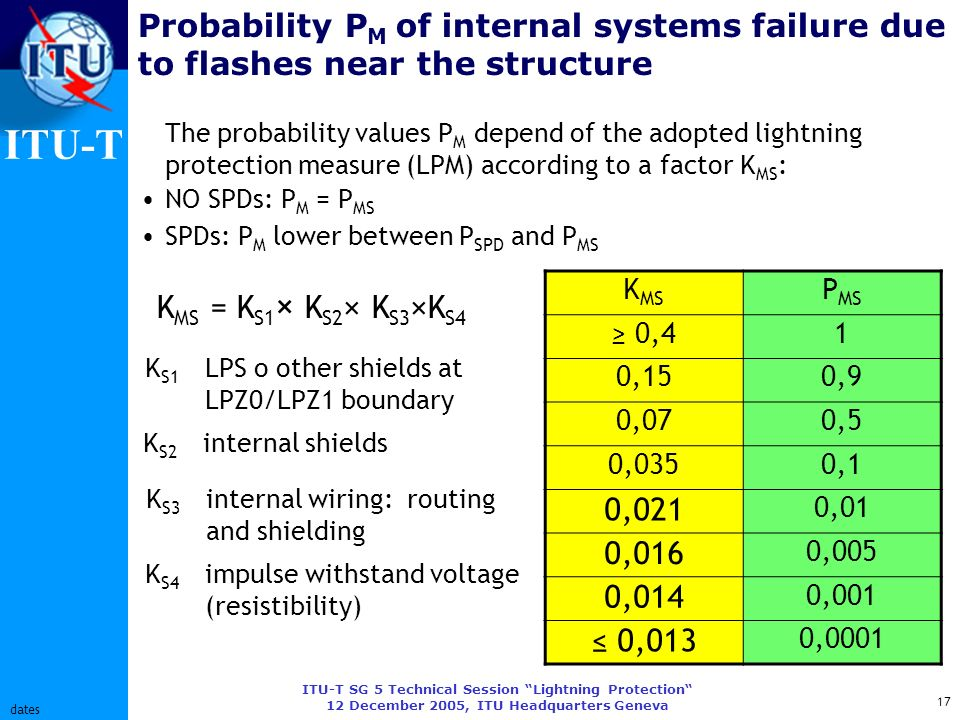 ITU-T ITU-T SG 5 Technical Session Lightning Protection 12 December 2005, ITU Headquarters Geneva 17 dates Probability P M of internal systems failure due to flashes near the structure K MS P MS 0,41 0,150,9 0,070,5 0,0350,1 0,021 0,01 0,016 0,005 0,014 0,001 0,013 0,0001 The probability values P M depend of the adopted lightning protection measure (LPM) according to a factor K MS : NO SPDs: P M = P MS SPDs: P M lower between P SPD and P MS K MS = K S1 × K S2 × K S3 ×K S4 K S1 LPS o other shields at LPZ0/LPZ1 boundary K S2 internal shields K S3 internal wiring: routing and shielding K S4 impulse withstand voltage (resistibility)