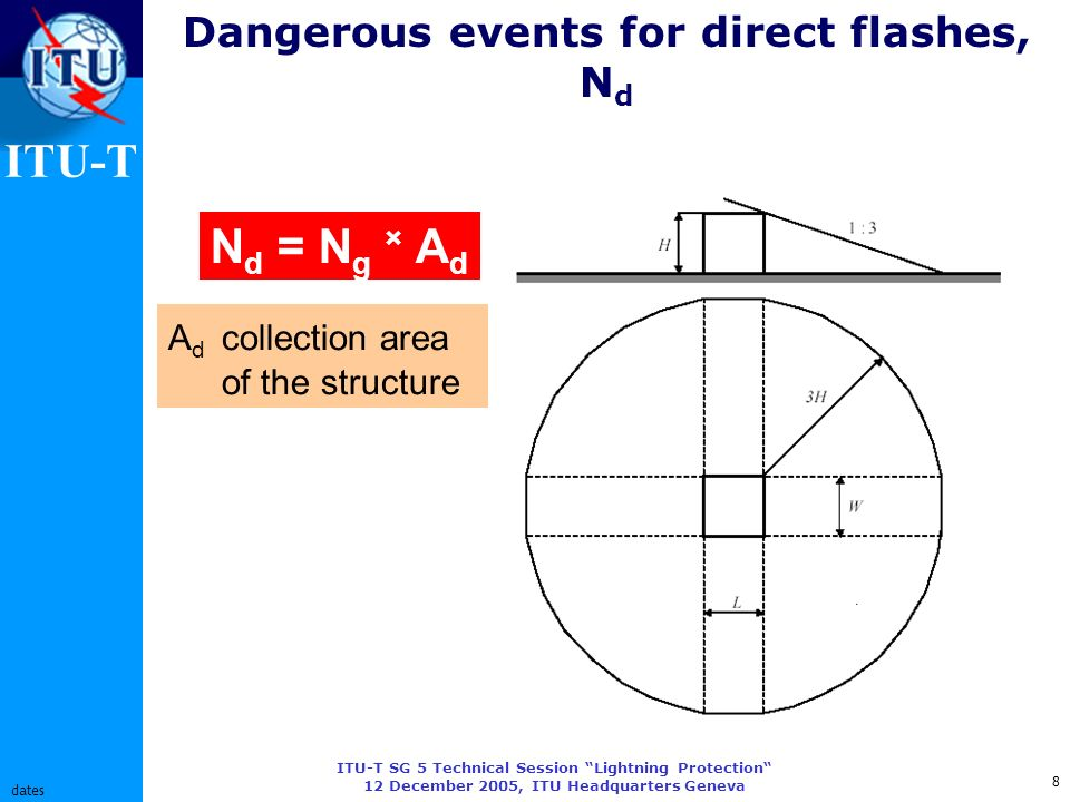 ITU-T ITU-T SG 5 Technical Session Lightning Protection 12 December 2005, ITU Headquarters Geneva 8 dates Dangerous events for direct flashes, N d N d = N g × A d A d collection area of the structure