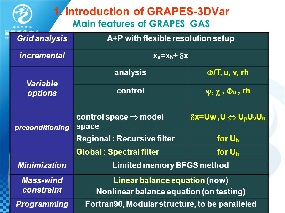 1. Introduction of GRAPES-3DVar Main features of GRAPES_GAS Grid analysisA+P with flexible resolution setup incremental x a =x b + x Variable options