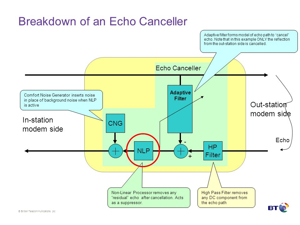 © British Telecommunications plc Breakdown of an Echo Canceller CNG In-station modem side Out-station modem side Adaptive Filter Echo Canceller - HP Filter + NLP Echo Comfort Noise Generator inserts noise in place of background noise when NLP is active Non-Linear Processor removes any residual echo after cancellation.