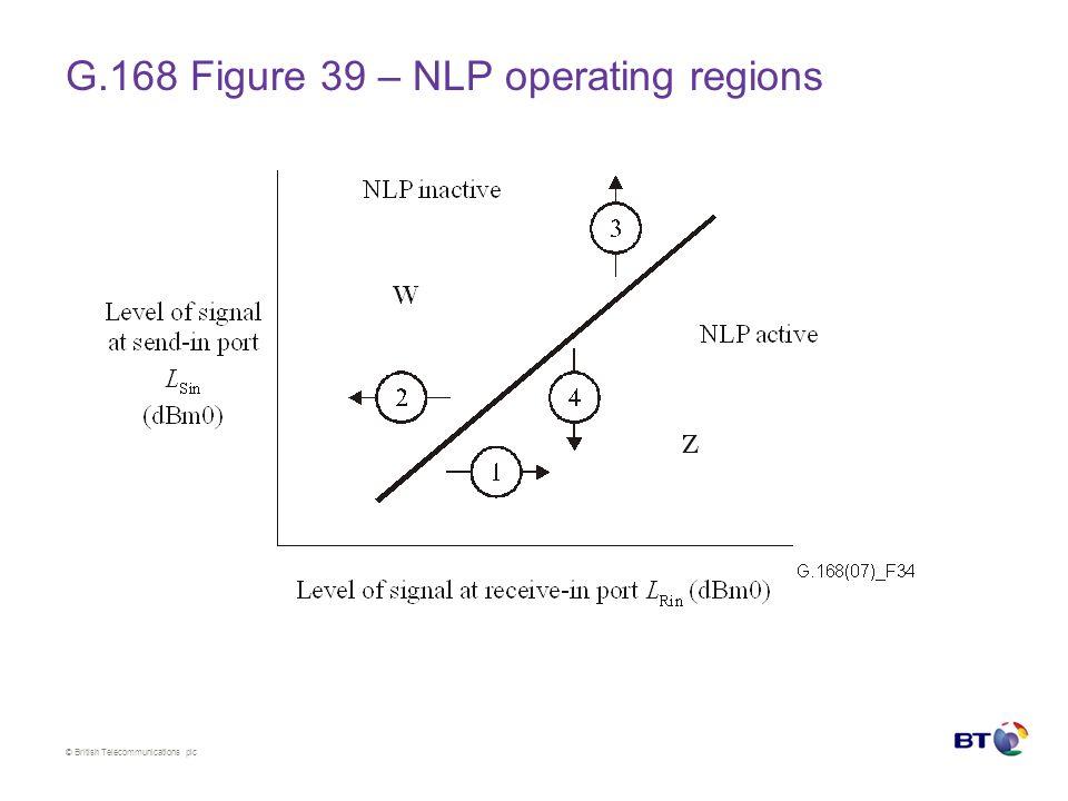 © British Telecommunications plc G.168 Figure 39 – NLP operating regions