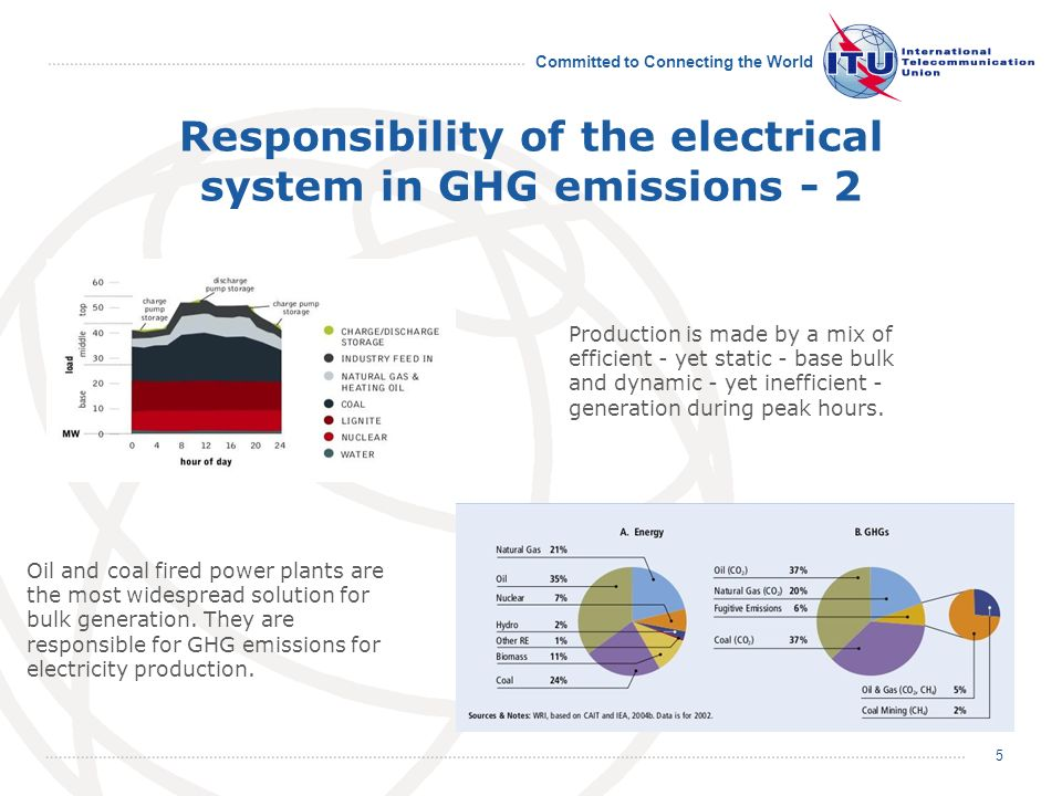 Committed to Connecting the World Responsibility of the electrical system in GHG emissions - 2 Oil and coal fired power plants are the most widespread solution for bulk generation.