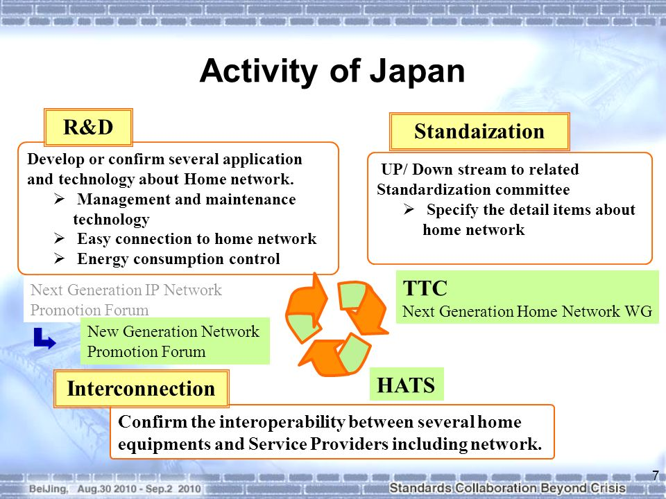 Tested NAT Traversal function between network and home equipment NAT Traversal (UPnP-IGD): IGD (Internet Gateway Device) of UPnP is one of the methods of NAT Traversal.