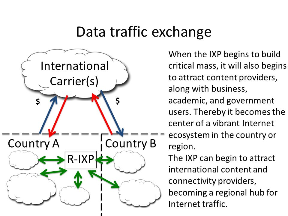 Country ACountry B R-IXP International Carrier(s) $ $ When the IXP begins to build critical mass, it will also begins to attract content providers, along with business, academic, and government users.