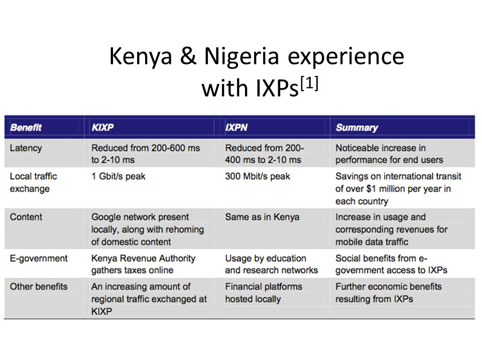 Kenya & Nigeria experience with IXPs [1]