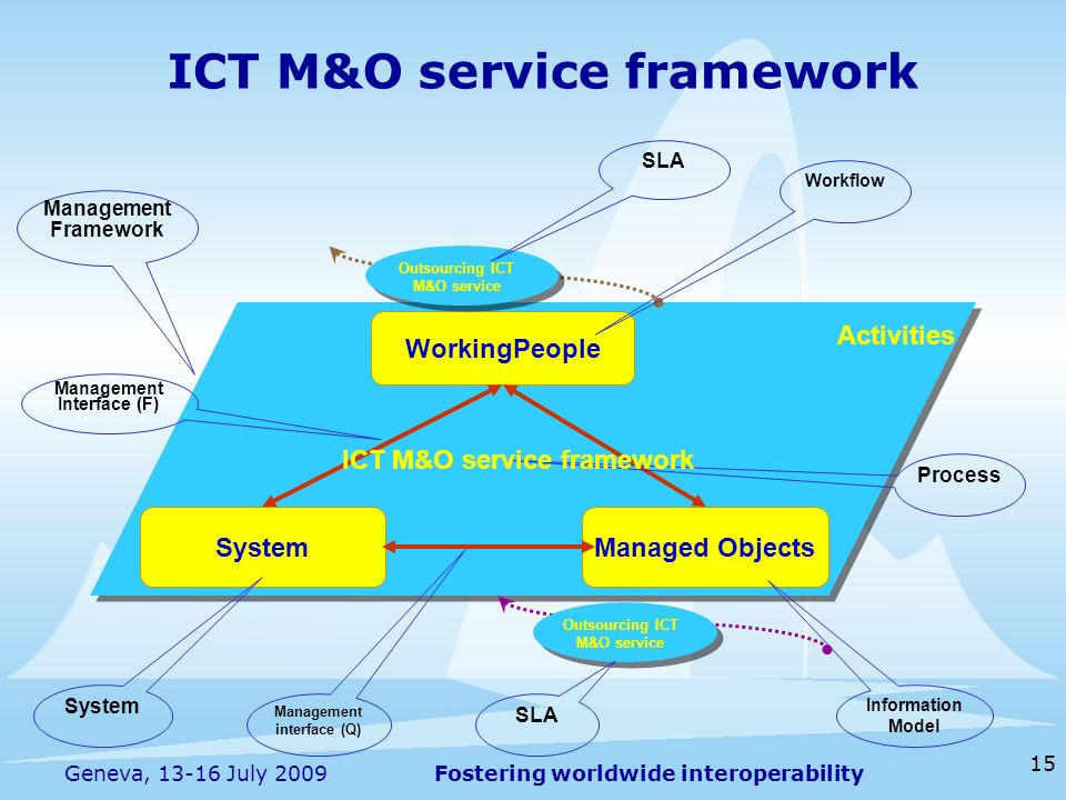 Fostering worldwide interoperability 15 Geneva, 13-16 July 2009 WorkingPeople SystemManaged Objects ICT M&O service framework Outsourcing ICT M&O serv