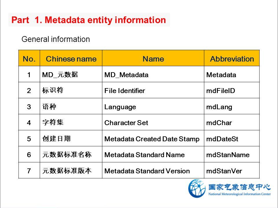 No.Chinese nameNameAbbreviation 1MD_ MD_MetadataMetadata 2 File IdentifiermdFileID 3 LanguagemdLang 4 Character SetmdChar 5 Metadata Created Date StampmdDateSt 6 Metadata Standard NamemdStanName 7 Metadata Standard VersionmdStanVer Part 1.