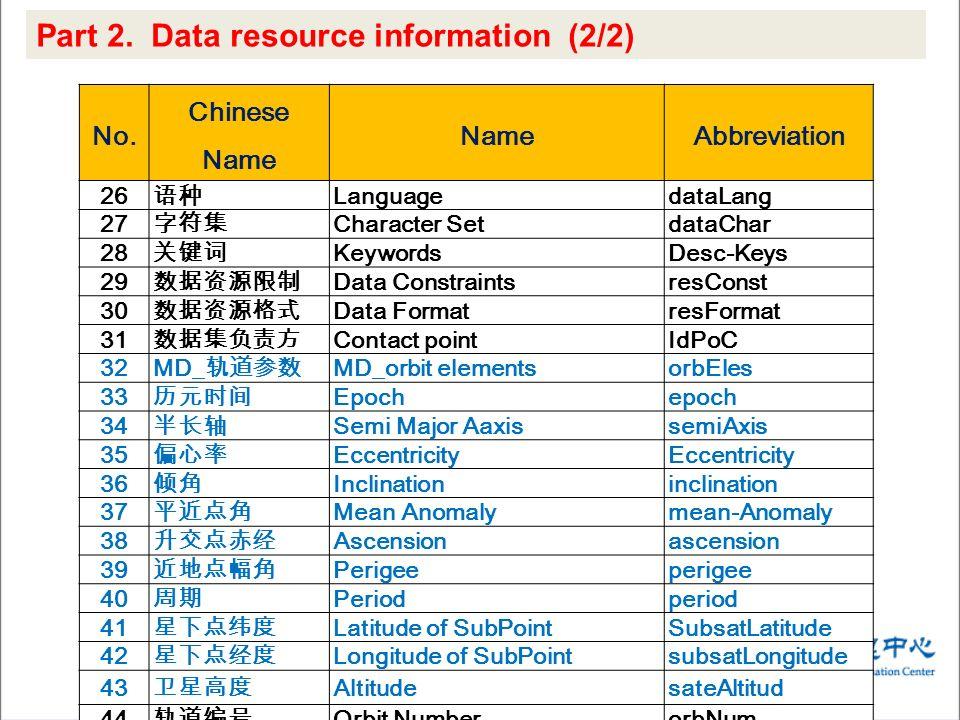 No. Chinese Name NameAbbreviation 26 LanguagedataLang 27 Character SetdataChar 28 KeywordsDesc-Keys 29 Data ConstraintsresConst 30 Data FormatresForma