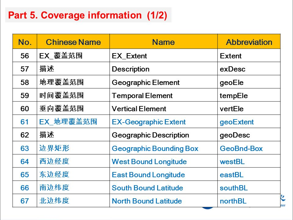 No.Chinese NameNameAbbreviation 56 EX_ EX_ExtentExtent 57 DescriptionexDesc 58 Geographic ElementgeoEle 59 Temporal ElementtempEle 60 Vertical ElementvertEle 61 EX_ EX-Geographic ExtentgeoExtent 62 Geographic DescriptiongeoDesc 63 Geographic Bounding BoxGeoBnd-Box 64 West Bound LongitudewestBL 65 East Bound LongitudeeastBL 66 South Bound LatitudesouthBL 67 North Bound LatitudenorthBL Part 5.