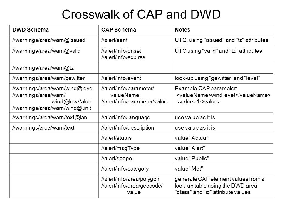 Crosswalk of CAP and DWD DWD SchemaCAP SchemaNotes //warnings/area/warn@issued//alert/sentUTC, using issued and tz attributes //warnings/area/warn@valid//alert/info/onset //alert/info/expires UTC using valid and tz attributes //warnings/area/warn@tz //warnings/area/warn/gewitter//alert/info/eventlook-up using gewitter and level //warnings/area/warn/wind@level //warnings/area/warn/ wind@lowValue //warnings/area/warn/wind@unit //alert/info/parameter/ valueName //alert/info/parameter/value Example CAP parameter: wind level 1 //warnings/area/warn/text@lan//alert/info/languageuse value as it is //warnings/area/warn/text//alert/info/descriptionuse value as it is //alert/statusvalue Actual //alert/msgTypevalue Alert //alert/scopevalue Public //alert/info/categoryvalue Met //alert/info/area/polygon //alert/info/area/geocode/ value generate CAP element values from a look-up table using the DWD area class and id attribute values