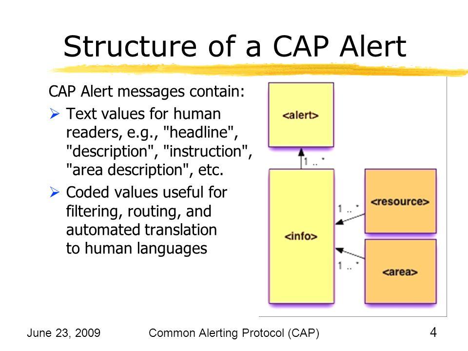 How would MeteoAlarm Use CAP.
