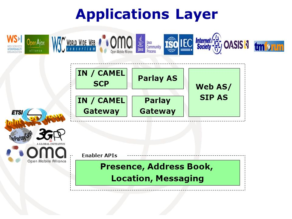 IN / CAMEL SCP IN / CAMEL Gateway Parlay Gateway Parlay AS Web AS/ SIP AS Presence, Address Book, Location, Messaging Enabler APIs Applications Layer