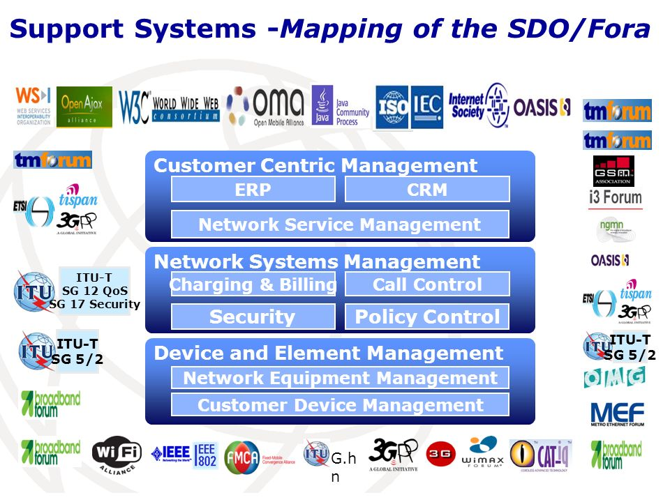 Network Systems Management Charging & Billing Call Control Security Policy Control Device and Element Management Network Equipment Management Customer Device Management Customer Centric Management ERP CRM Network Service Management ITU-T SG 5/2 G.h n ITU-T SG 5/2 ITU-T SG 12 QoS SG 17 Security Support Systems -Mapping of the SDO/Fora