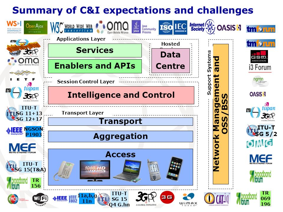 Summary of C&I expectations and challenges Access Network Management and OSS/BSS Transport Aggregation Intelligence and Control Enablers and APIs Transport Layer Session Control Layer Services Support Systems Hosted Services Data Centre Applications Layer ITU-T SG 5/2 ITU-T SG 11+13 SG 12+17 ITU-T SG 15(T&A) TR 156 NGSON P1903 ITU-T SG 15 Q4 G.hn 11a,b,g 11n TR 069 196
