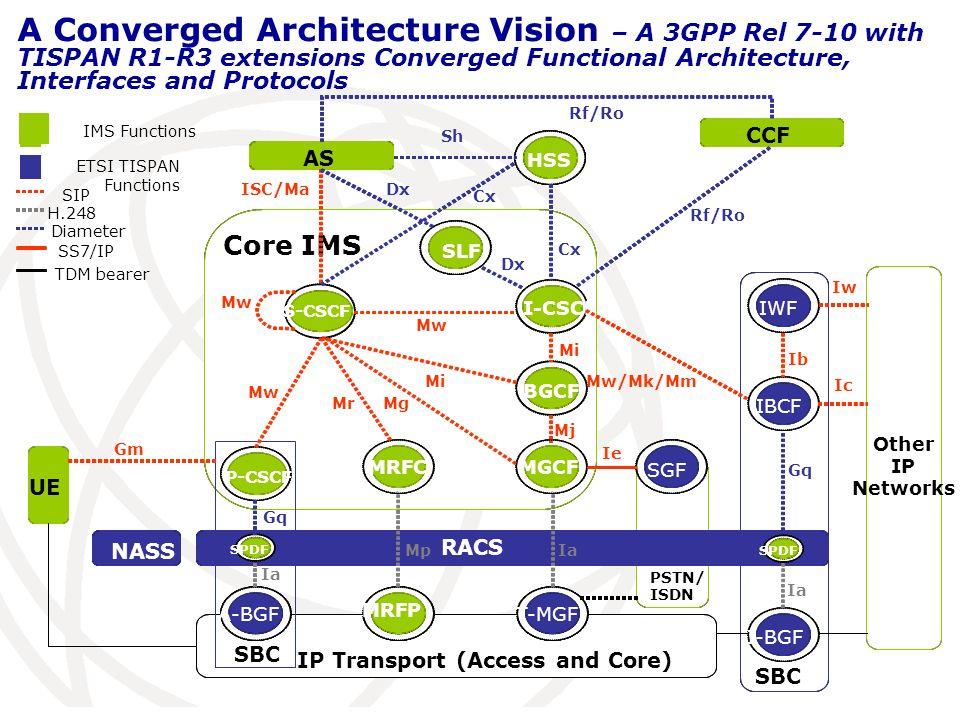 IP Transport (Access and Core) PSTN/ ISDN SBC RACS Core IMS NASS AS CCF A-BGF P-CSCF S- SLFI-CSCFBGCFMGCFMRFCMRFPT-MGFSGFIWFIBCF I-BGFHSS Gm Mw Mi Mj Mr Mg Mi Dx Cx Ib SPDF Gq Ia Mp IMS Functions ETSI TISPAN Functions SIP H.248 Diameter SS7/IP TDM bearer PSTN/ ISDN SBC Other IP Networks RACS Core IMS NASS UE AS CCF A-BGF A-BGF P-CSCF P-CSCF SBC S-CSCF S-CSCF SLF I-CSCF I-CSCF BGCF MGCF MRFC MRFP T-MGF T-MGF SGF IWF IBCF I-BGF I-BGF HSS Mw ISC/Ma Mw Mi Mj Mr Mg Mi Dx Cx Sh Cx Rf/Ro Mw/Mk/Mm Ib Iw Ic Ie SPDF Gq Ia Mp Ia Gq A Converged Architecture Vision – A 3GPP Rel 7-10 with TISPAN R1-R3 extensions Converged Functional Architecture, Interfaces and Protocols Rf/Ro