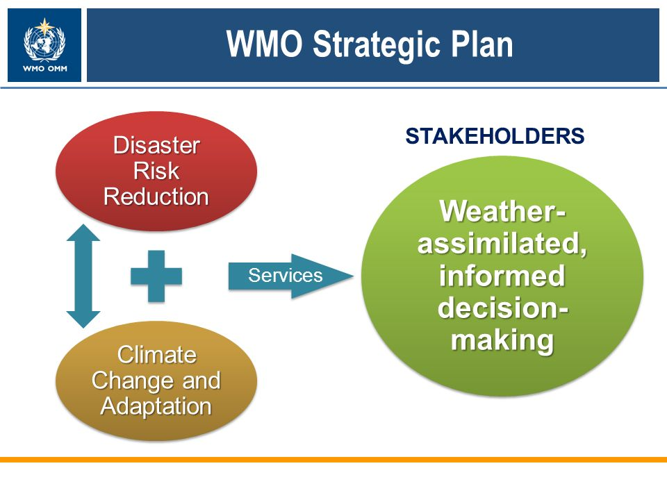 WMO Strategic Plan Disaster Risk Reduction Climate Change and Adaptation Services Weather- assimilated, informed decision- making STAKEHOLDERS