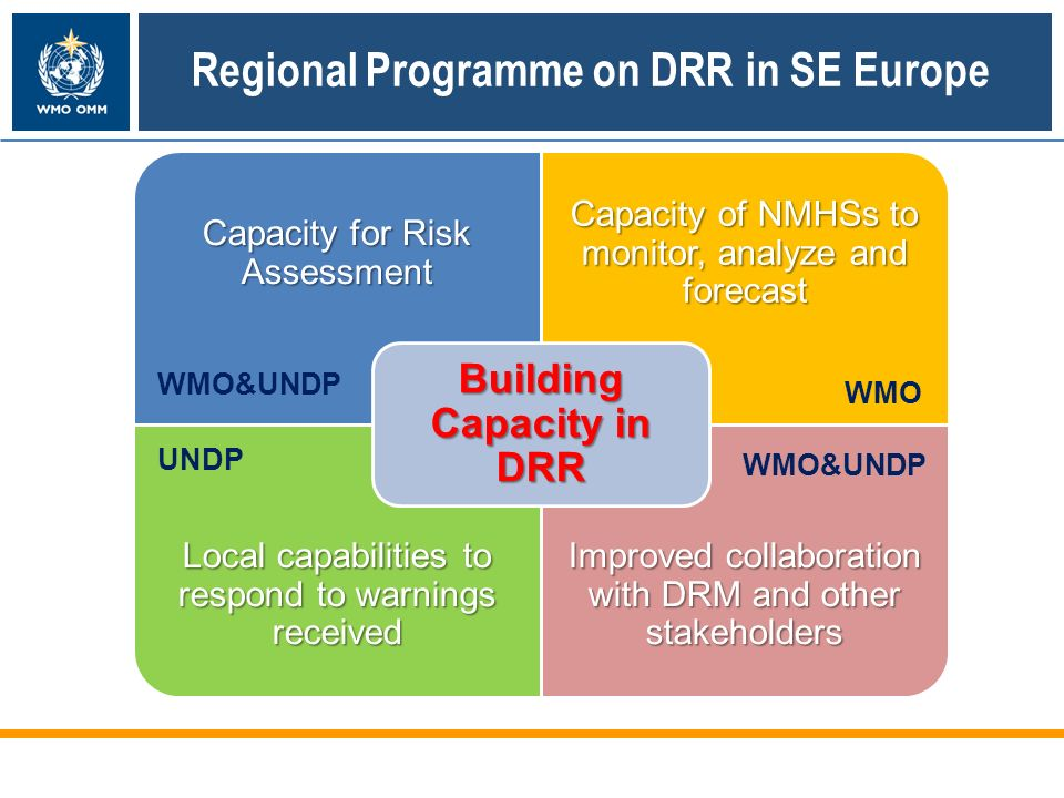 Capacity for Risk Assessment Capacity of NMHSs to monitor, analyze and forecast Local capabilities to respond to warnings received Improved collaboration with DRM and other stakeholders Building Capacity in DRR WMO&UNDP WMO UNDP Regional Programme on DRR in SE Europe