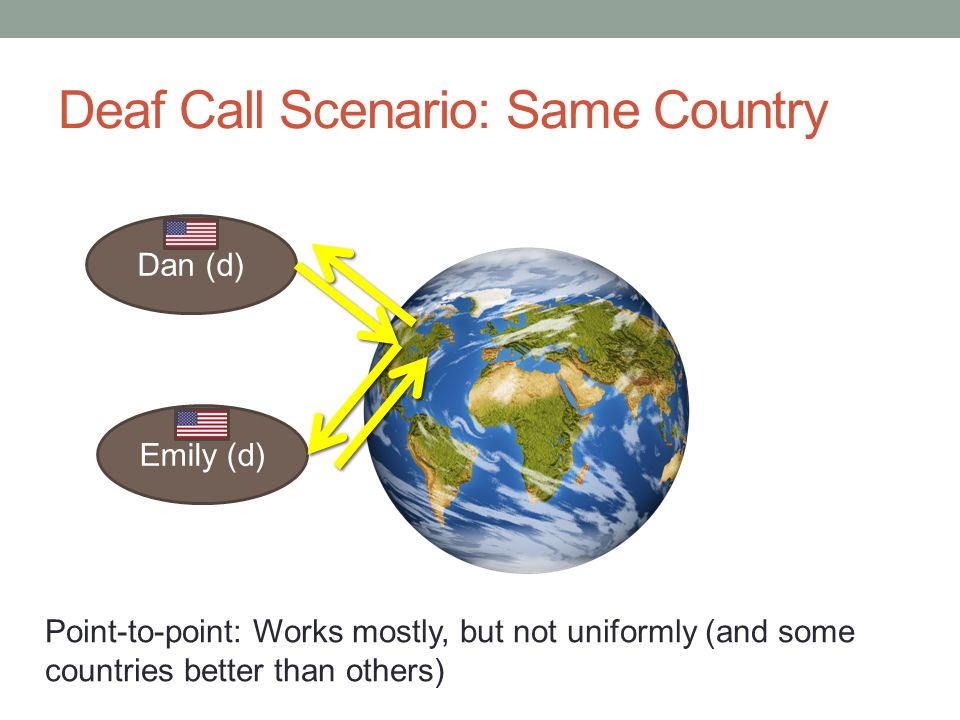 Deaf Call Scenario: Same Country Dan (d) Emily (d) Point-to-point: Works mostly, but not uniformly (and some countries better than others)