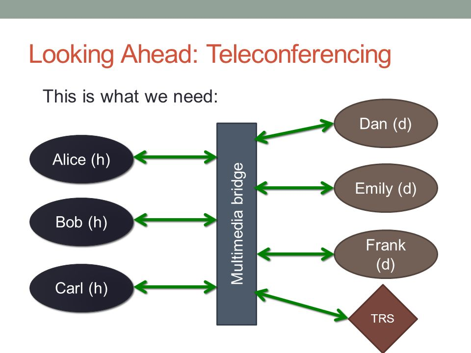 Looking Ahead: Teleconferencing This is what we need: Alice (h) Bob (h) Carl (h) Dan (d) Emily (d) Frank (d) Multimedia bridge TRS