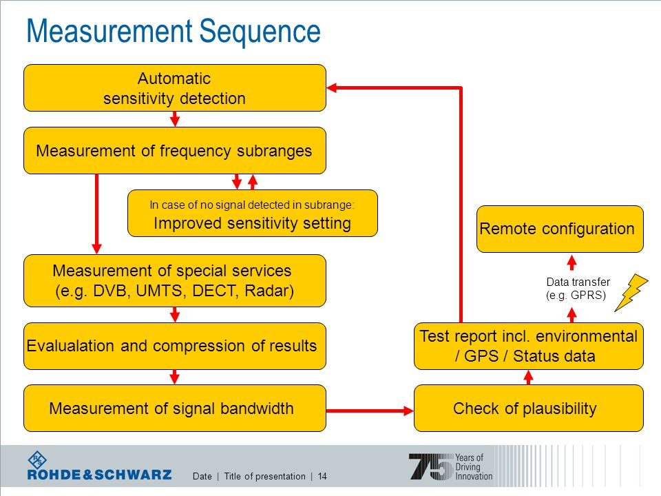 Date | Title of presentation | 14 Data transfer (e.g. GPRS) Measurement Sequence Automatic sensitivity detection Measurement of frequency subranges Me