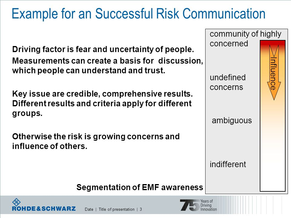 Date | Title of presentation | 4 undefined concerns unconcerned ambiguous Driving factor is fear and uncertainty of people.