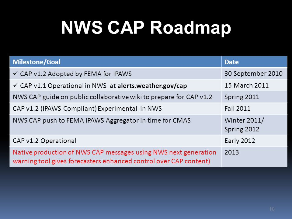 NWS CAP Roadmap 10 Milestone/GoalDate CAP v1.2 Adopted by FEMA for IPAWS30 September 2010 CAP v1.1 Operational in NWS at alerts.weather.gov/cap15 Marc