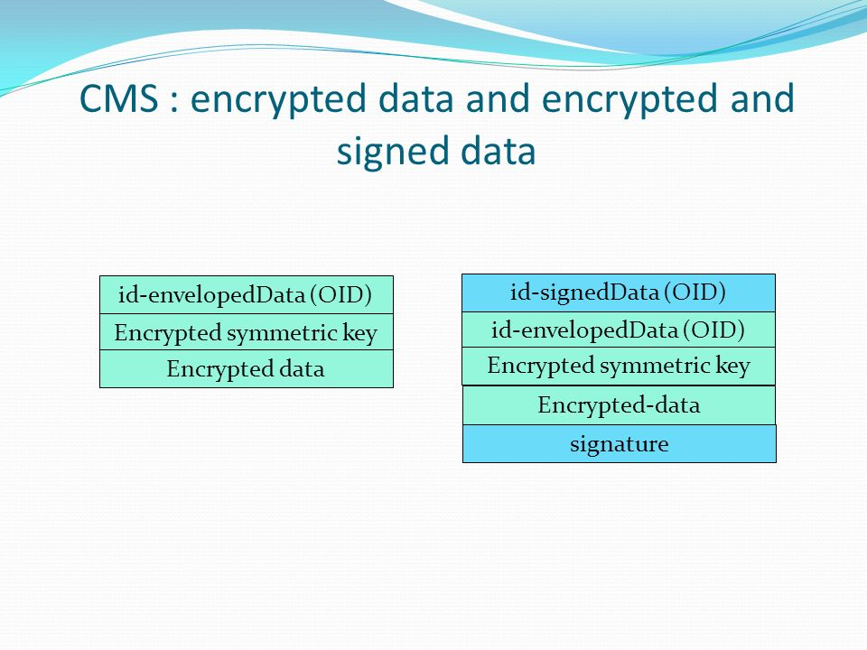 CMS : encrypted data and encrypted and signed data id-envelopedData (OID) id-signedData (OID) id-envelopedData (OID) Encrypted symmetric key Encrypted-data Encrypted symmetric key Encrypted data signature